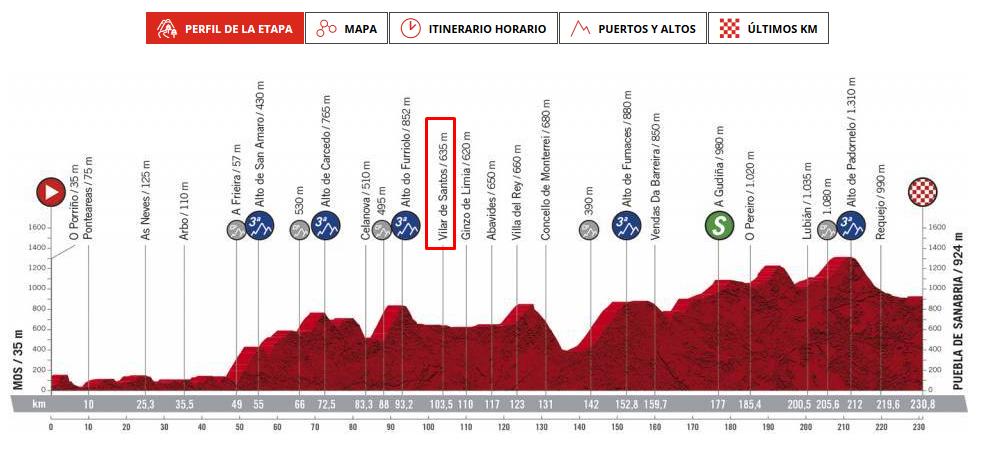 A Vuelta pasa por Vilar de Santos